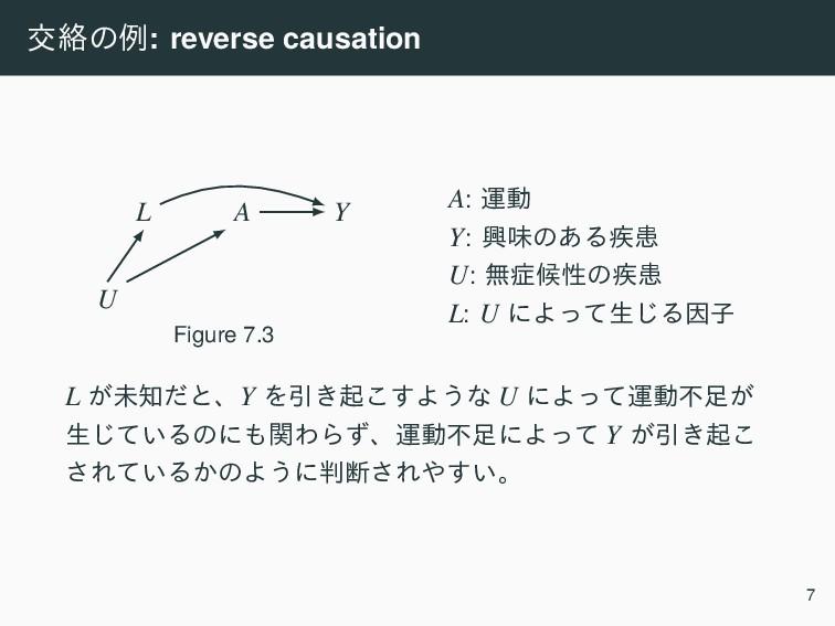 ަབྷͷྫ: reverse causation A Y L U Figure 7.3 A: ӡ...