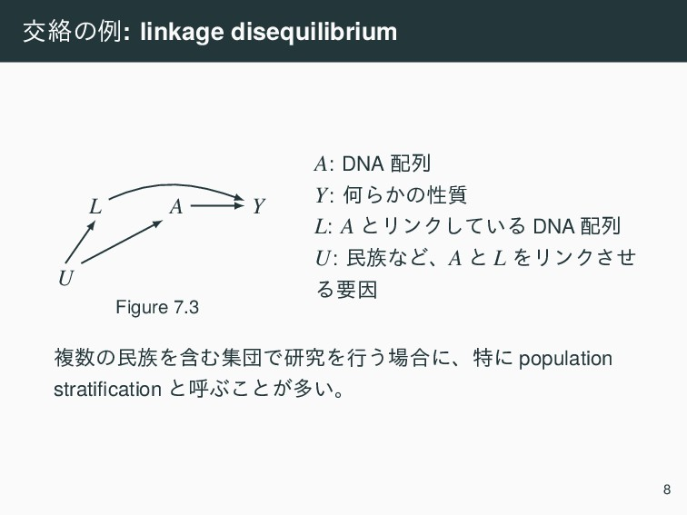 ަབྷͷྫ: linkage disequilibrium A Y L U Figure 7.3...