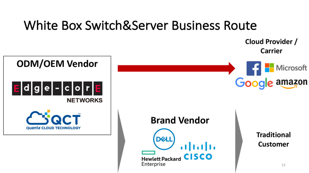 White Box Switch&Server Business Route ODM/OEM ...