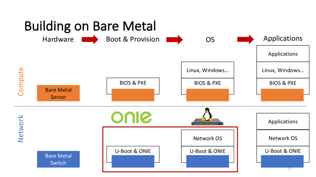 Building on Bare Metal Compute Network U-Boot &...