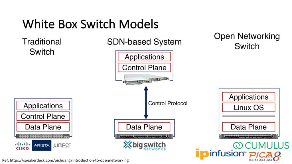 White Box Switch Models Traditional Switch Data...