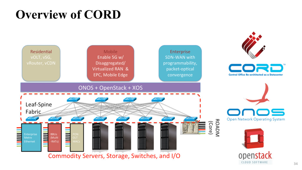 34 Overview of CORD