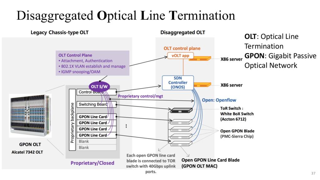 37 Disaggregated Optical Line Termination OLT: ...