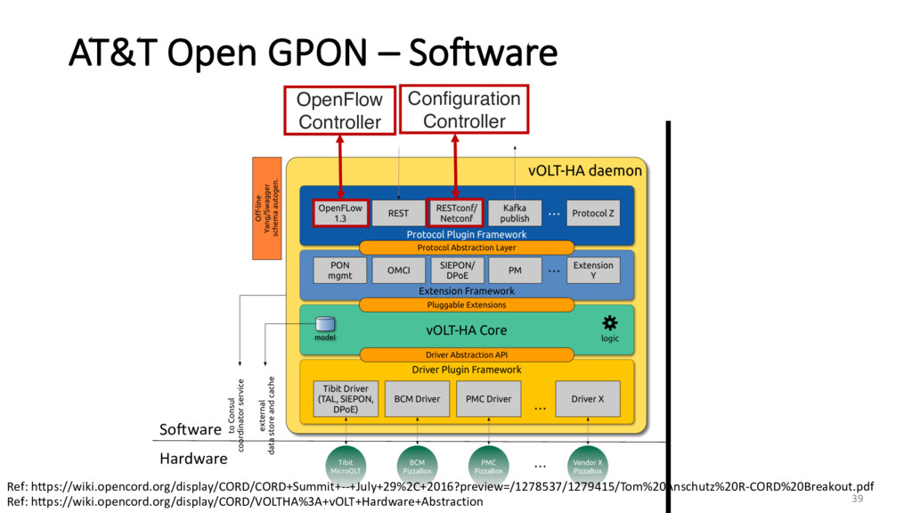 Hardware Software AT&T Open GPON – Software Ref...