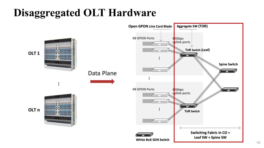 40 Disaggregated OLT Hardware Data Plane