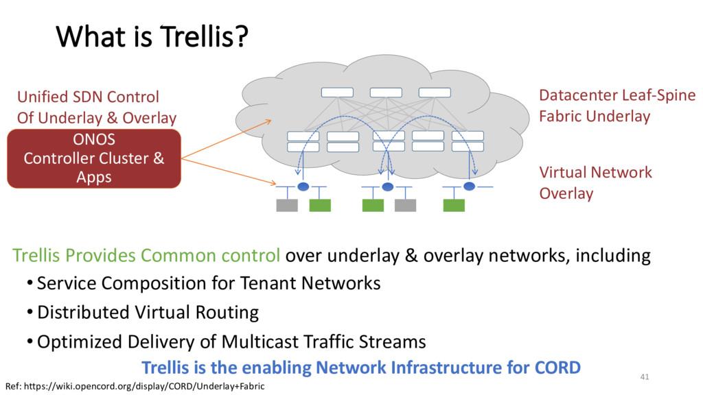What is Trellis? Datacenter Leaf-Spine Fabric U...