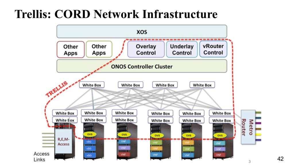 Trellis: CORD Network Infrastructure 42