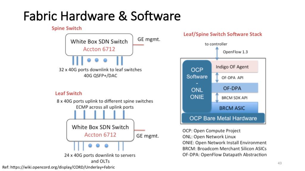 Fabric Hardware & Software Ref: https://wiki.op...