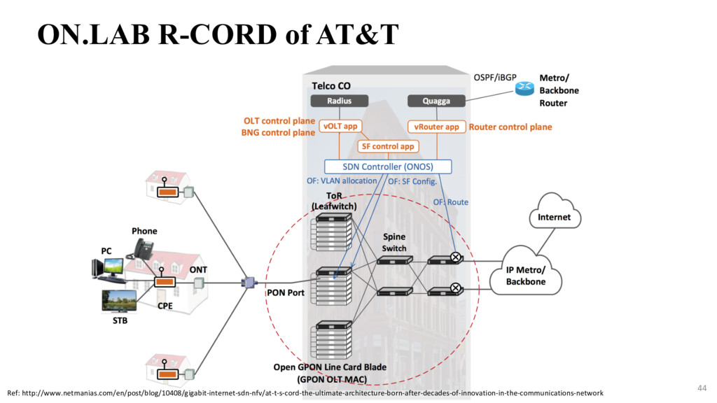 44 ON.LAB R-CORD of AT&T Ref: http://www.netman...