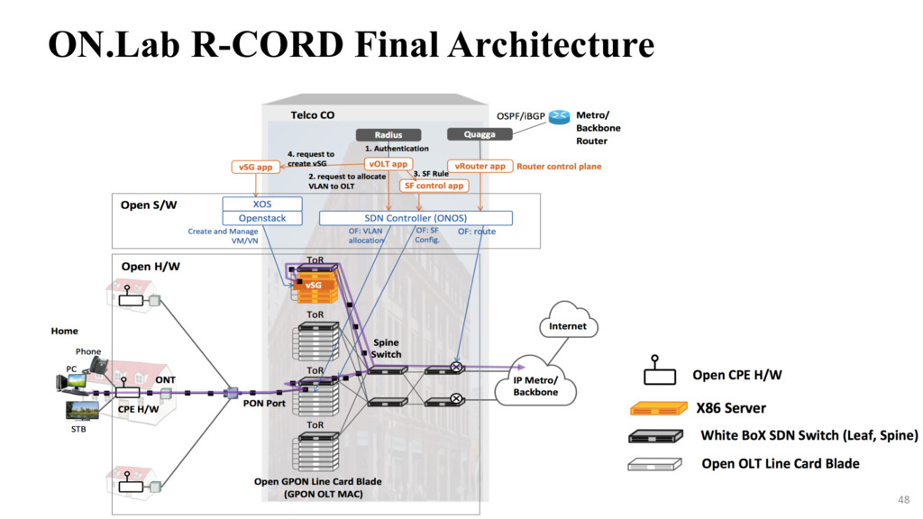 48 ON.Lab R-CORD Final Architecture