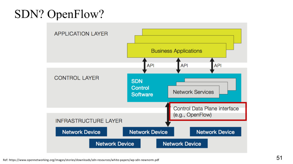 SDN? OpenFlow? Ref: https://www.opennetworking....