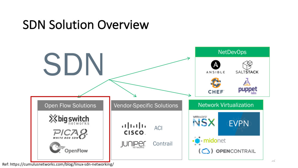 SDN Solution Overview 52 Ref: https://cumulusne...