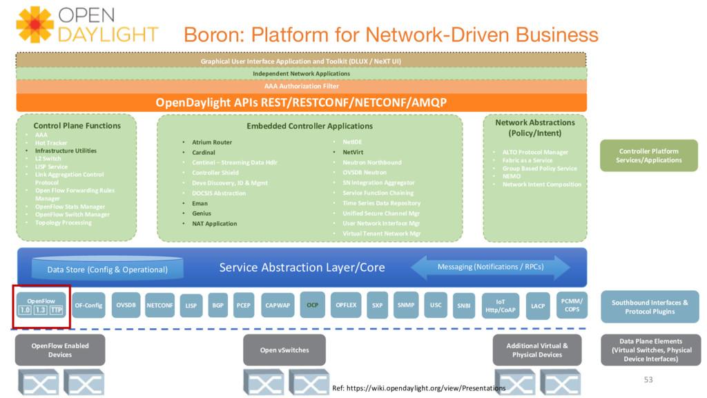 Service Abstraction Layer/Core Boron: Platform ...
