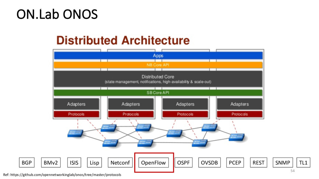 ON.Lab ONOS BGP BMv2 ISIS Lisp Netconf OpenFlow...