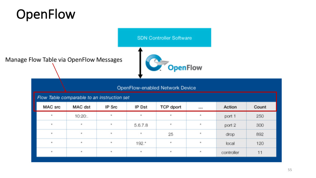 OpenFlow 55 Manage Flow Table via OpenFlow Mess...