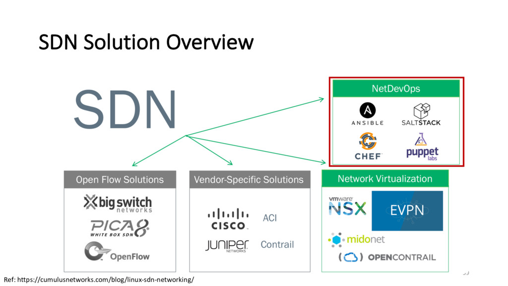 SDN Solution Overview 59 Ref: https://cumulusne...