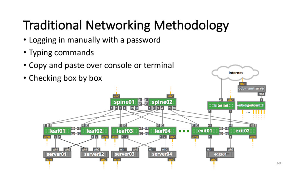 Traditional Networking Methodology 60 • Logging...