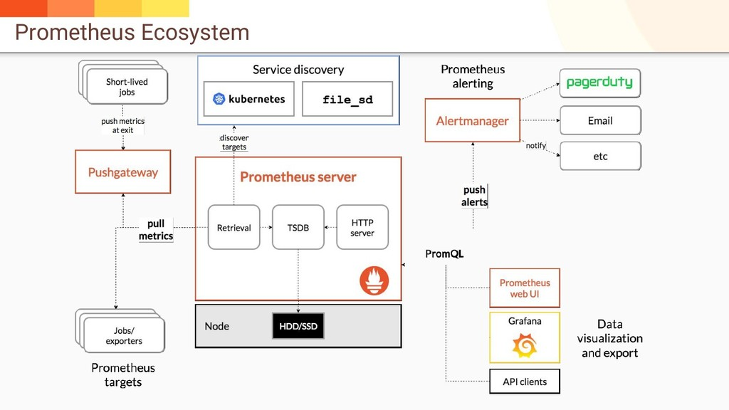 Prometheus Ecosystem