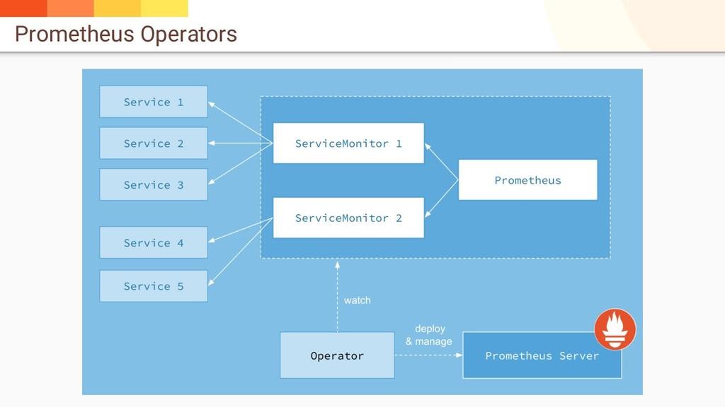Prometheus Operators