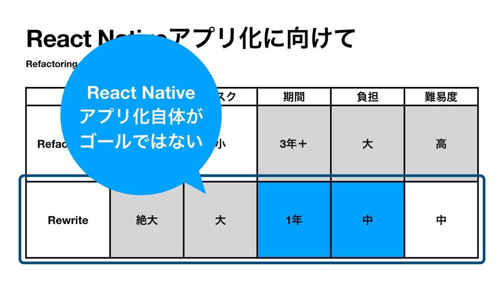 React NativeΞϓϦԽʹ͚ͯ Refactoring vs Rewrite ن ...
