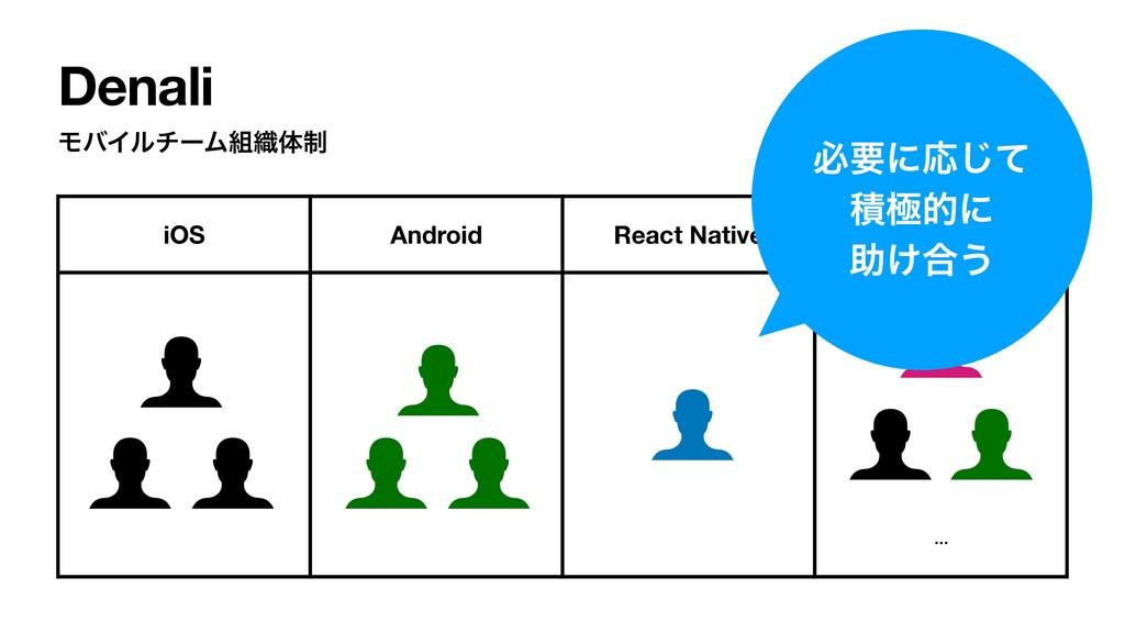 Denali ϞόΠϧνʔϜ৫ମ੍ iOS Android React Native Den...