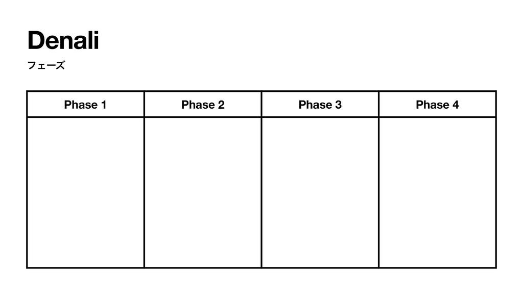 Denali ϑΣʔζ Phase 1 Phase 2 Phase 3 Phase 4