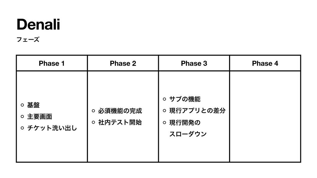 Denali ϑΣʔζ Phase 1 Phase 2 Phase 3 Phase 4 ج൫ ...
