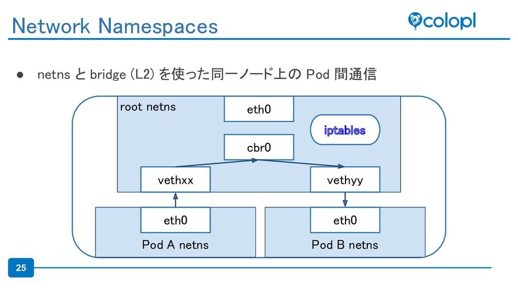 25 ● netns と bridge (L2) を使った同一ノード上の Pod 間通信 N...