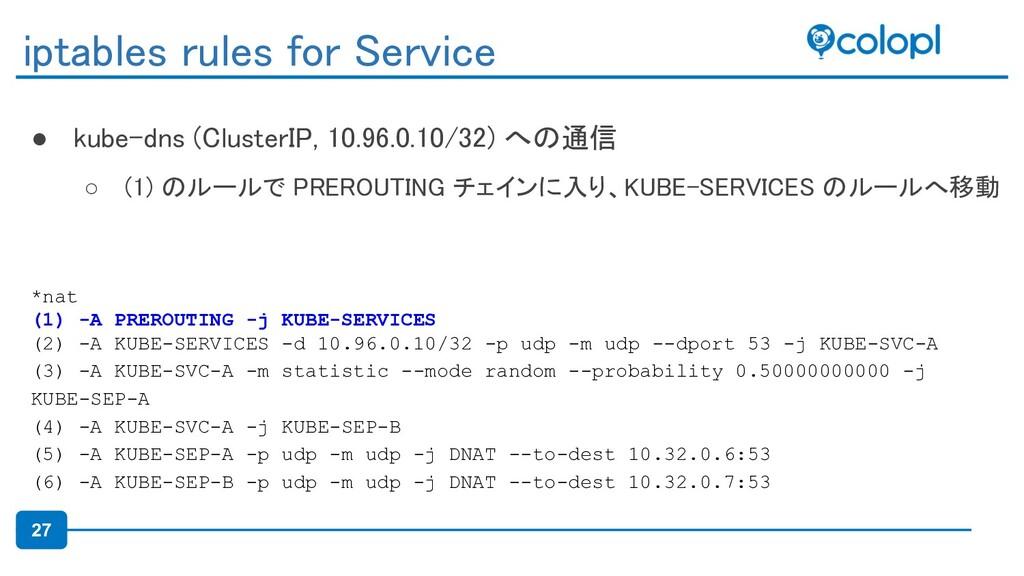 27 ● kube-dns (ClusterIP, 10.96.0.10/32) への通信 ...