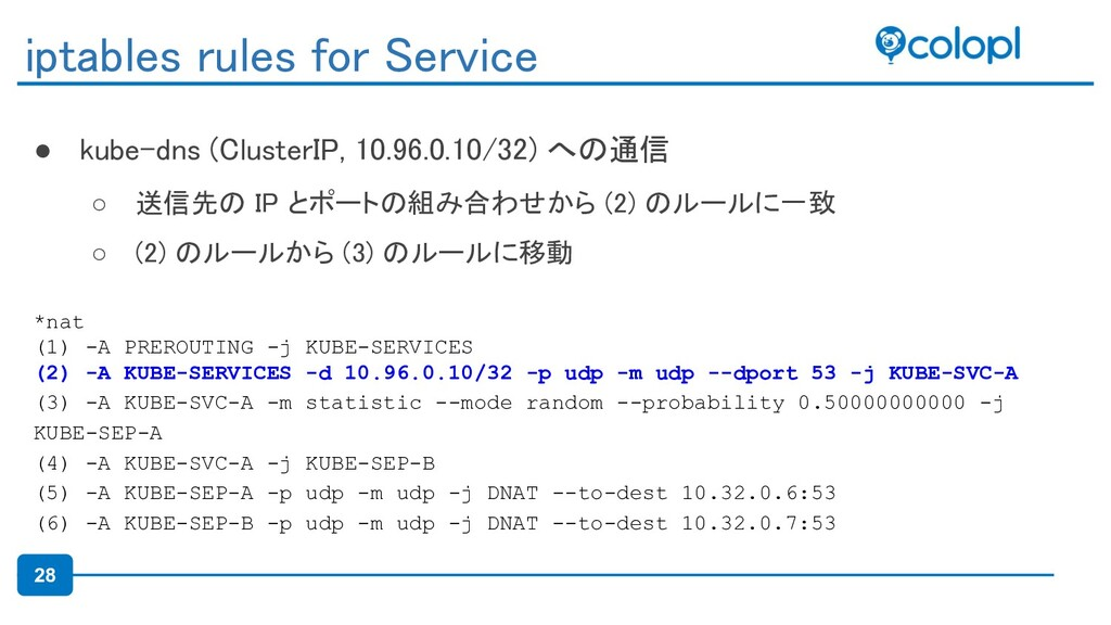 28 ● kube-dns (ClusterIP, 10.96.0.10/32) への通信 ...