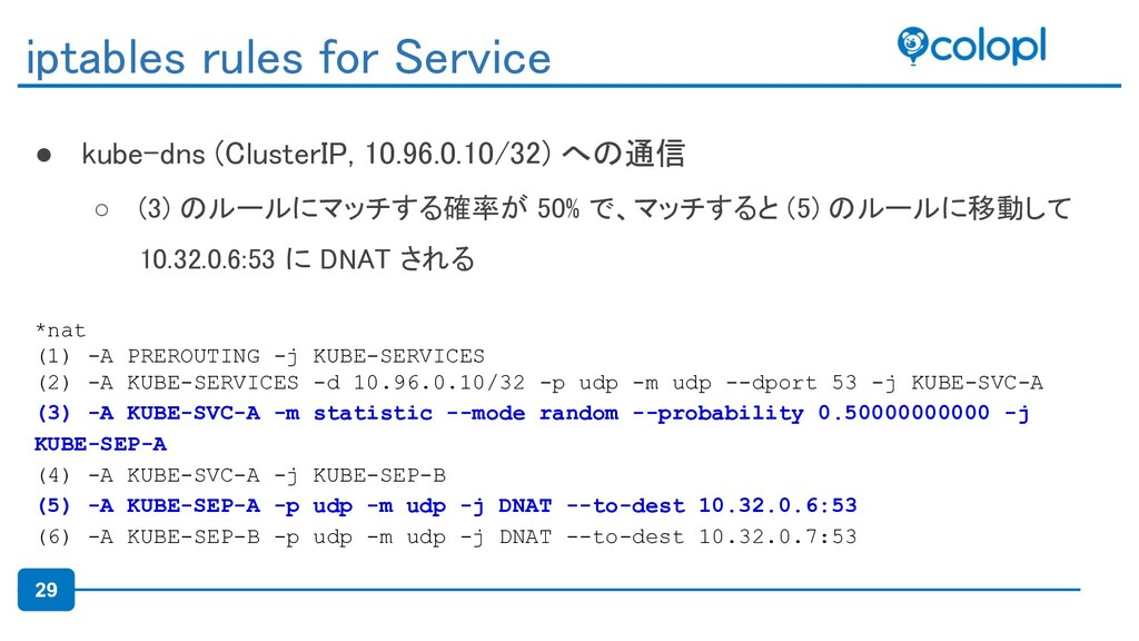 29 ● kube-dns (ClusterIP, 10.96.0.10/32) への通信 ...