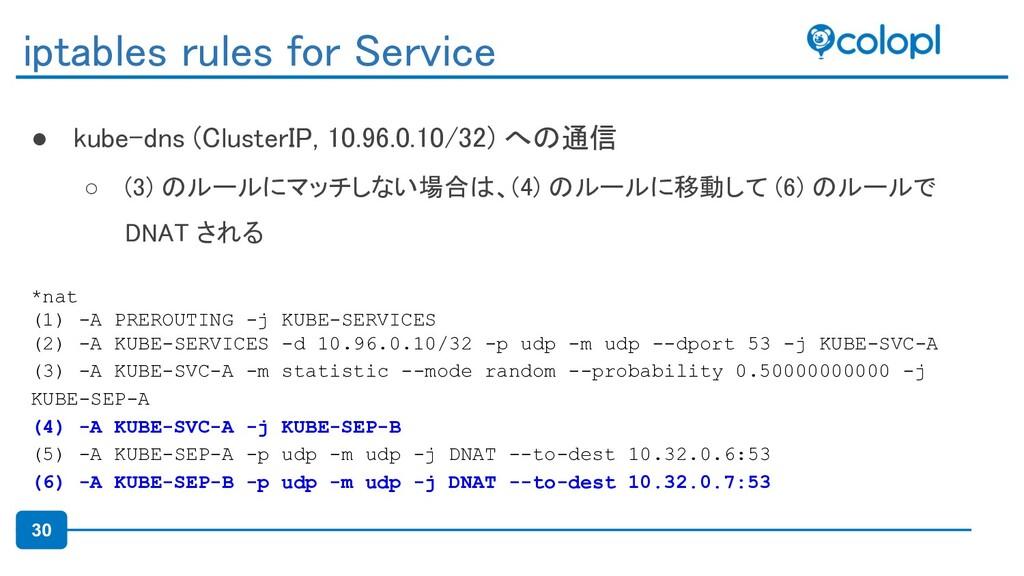 30 ● kube-dns (ClusterIP, 10.96.0.10/32) への通信 ...