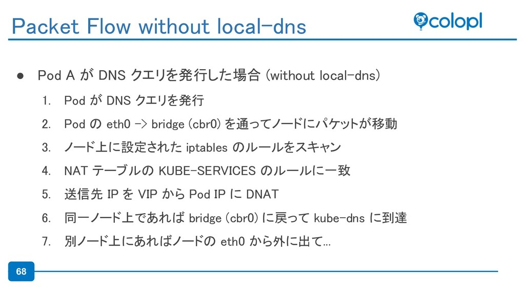 68 ● Pod A が DNS クエリを発行した場合 (without local-dns)...