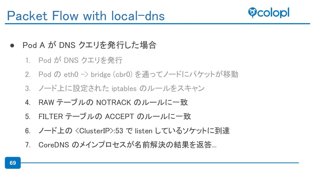 69 ● Pod A が DNS クエリを発行した場合 1. Pod が DNS クエリを発...