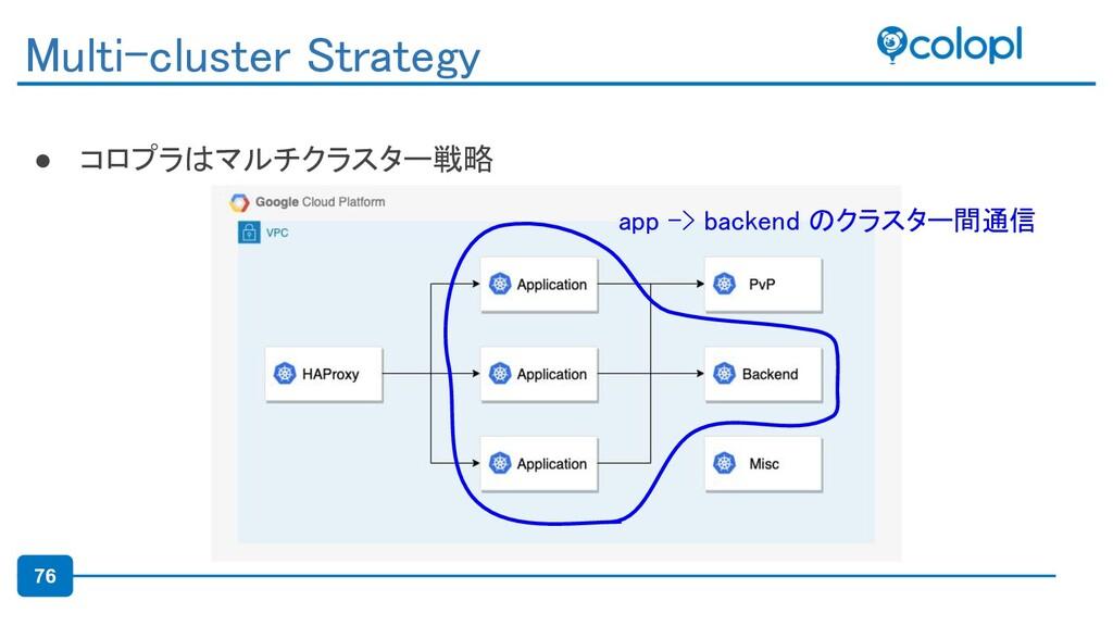 76 ● コロプラはマルチクラスター戦略 Multi-cluster Strategy a...