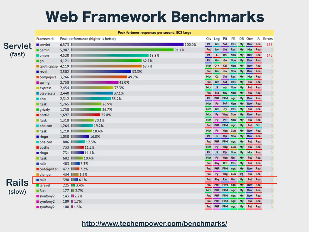 http://www.techempower.com/benchmarks/ Rails (s...