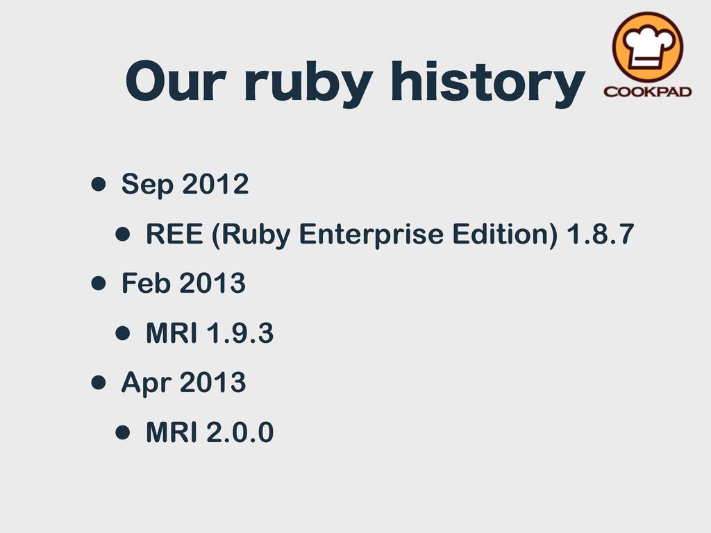 0VSSVCZIJTUPSZ • Sep 2012 • REE (Ruby Enterpr...