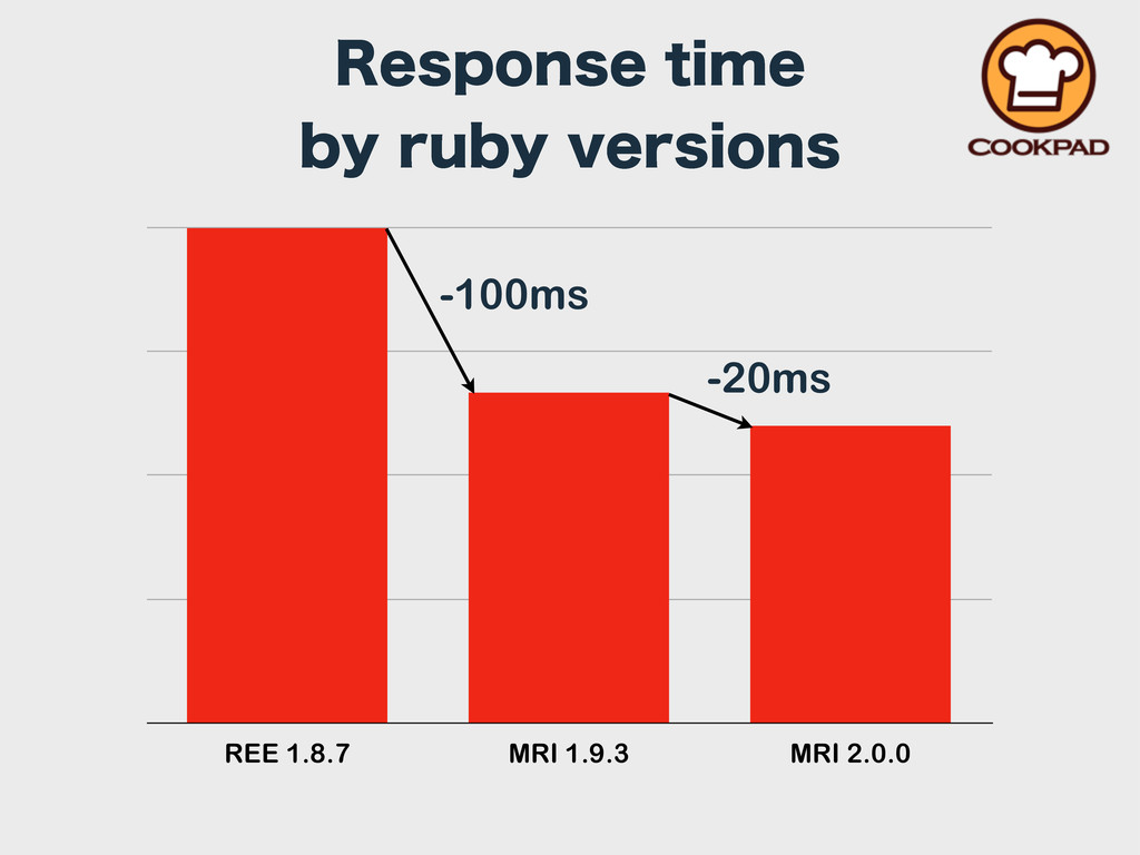 REE 1.8.7 MRI 1.9.3 MRI 2.0.0 3FTQPOTFUJNF CZ...