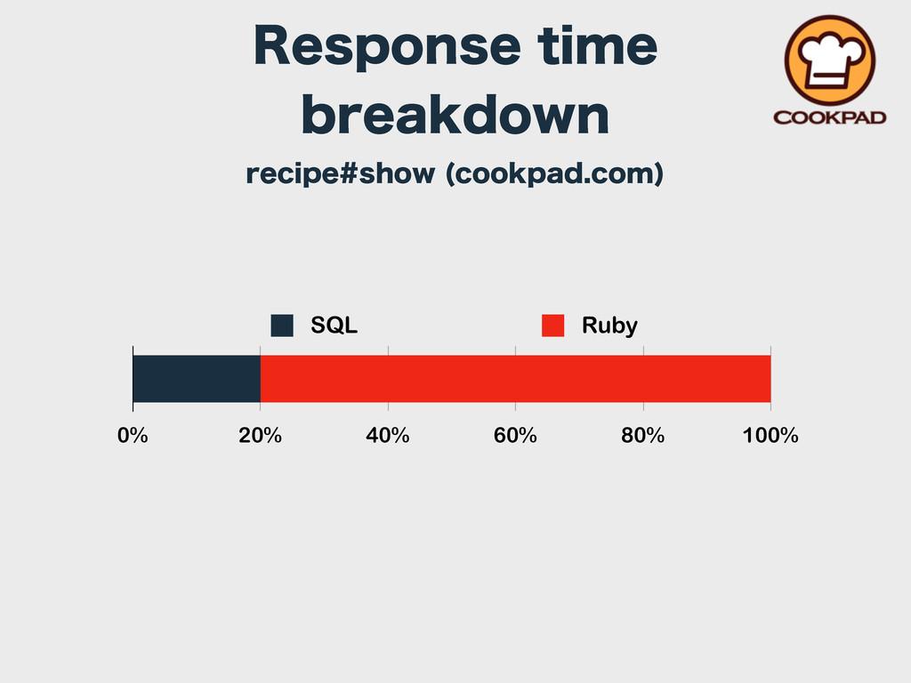 0% 20% 40% 60% 80% 100% SQL Ruby 3FTQPOTFUJNF...