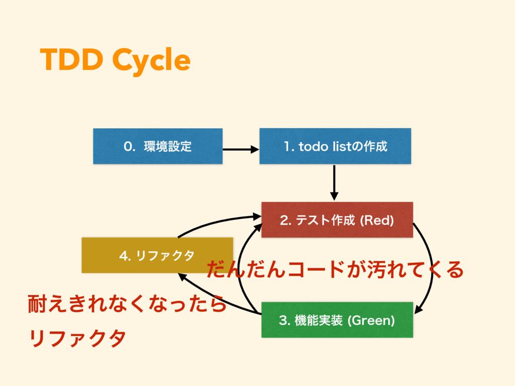 TDD Cycle UPEPMJTUͷ࡞ ςετ࡞ 3FE  ڥ...