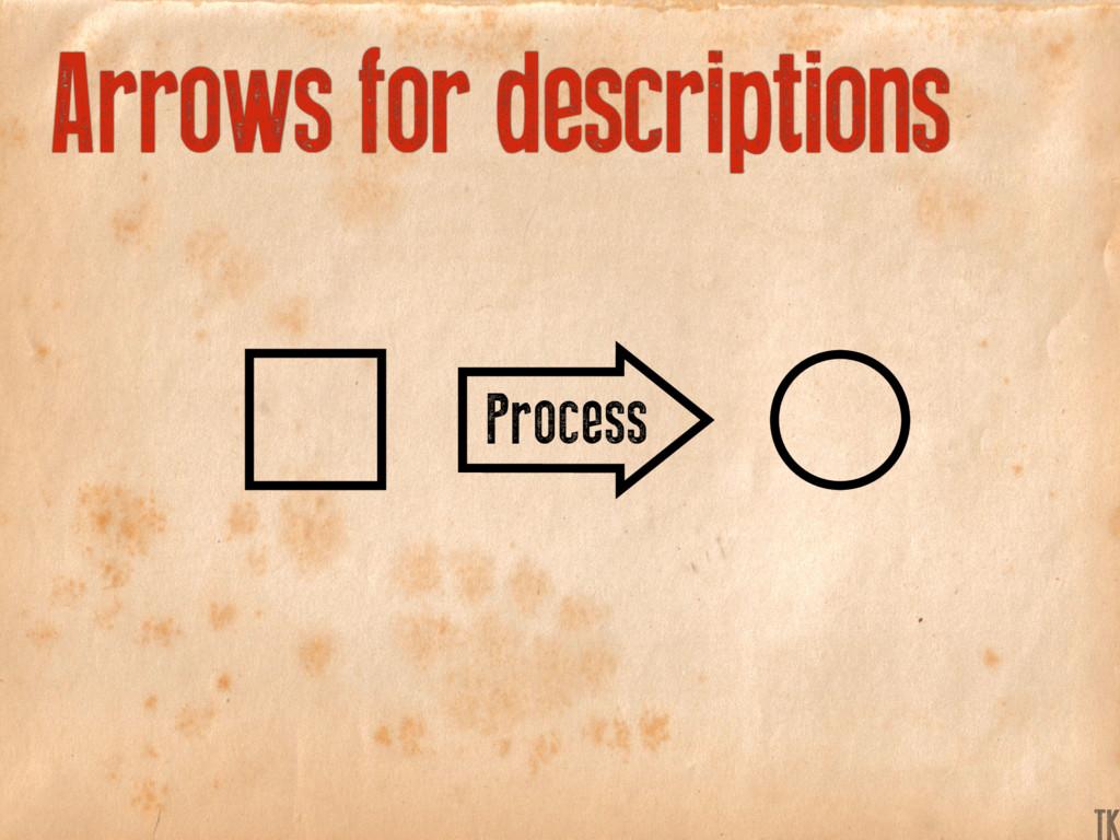 Arrows for descriptions Process K TK