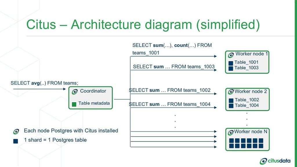 Citus – Architecture diagram (simplified) Coord...