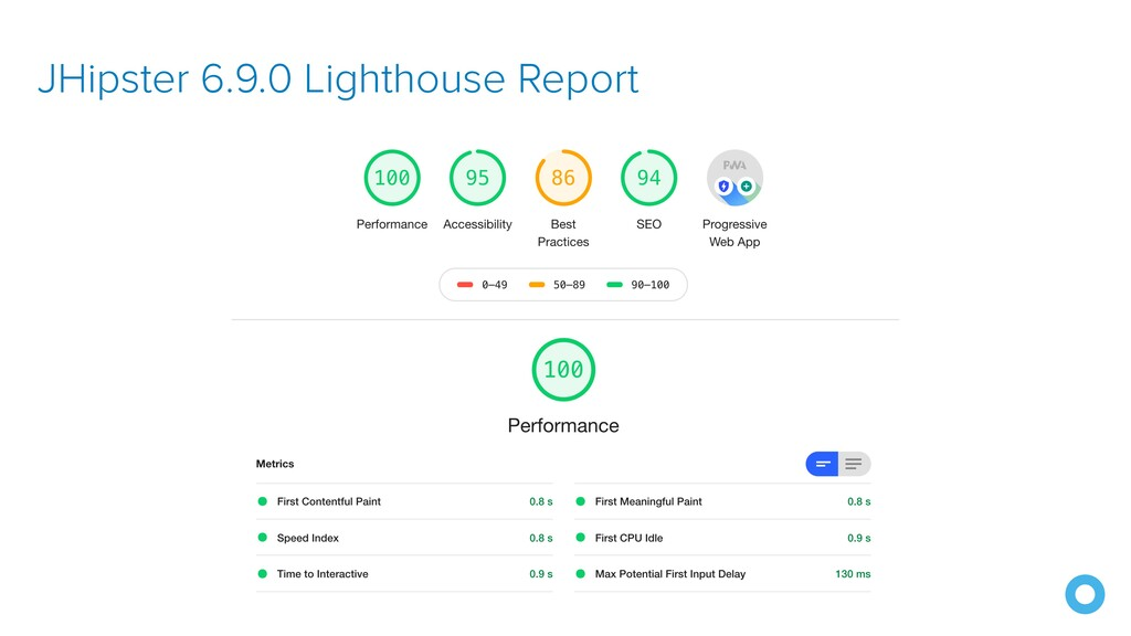JHipster 6.9.0 Lighthouse Report