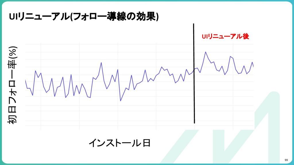 99 UIリニューアル(フォロー導線の効果) インストール日 初日フォロー率(%) UIリニュ...