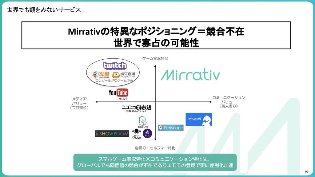 99 世界でも類をみないサービス Mirrativの特異なポジショニング=競合不在 世界で寡占...