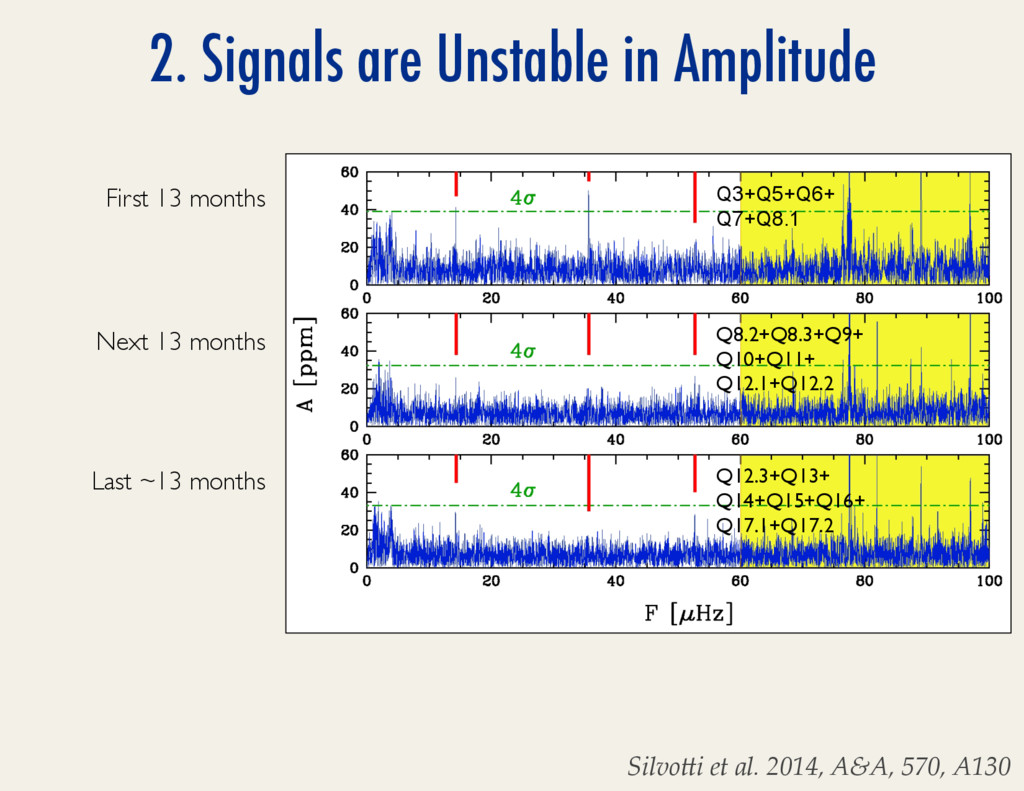 2. Signals are Unstable in Amplitude SilvoMi*et...