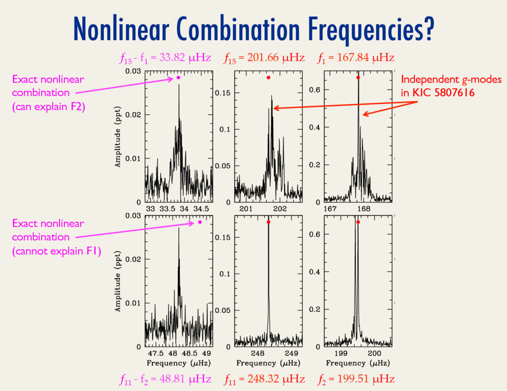 Nonlinear Combination Frequencies? f15 .=.201.6...