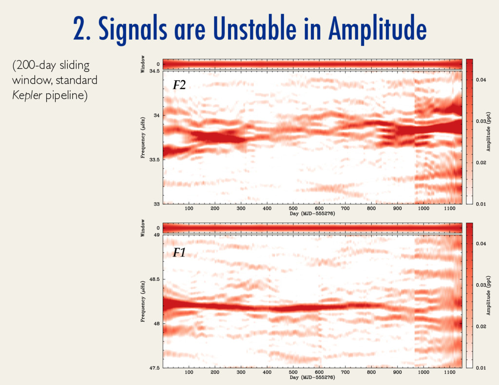 2. Signals are Unstable in Amplitude (200-day s...