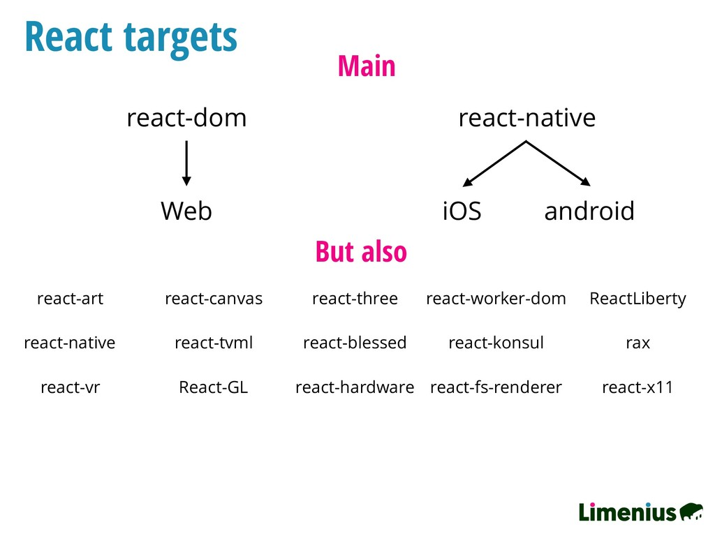 React targets Main react-dom react-native Web i...