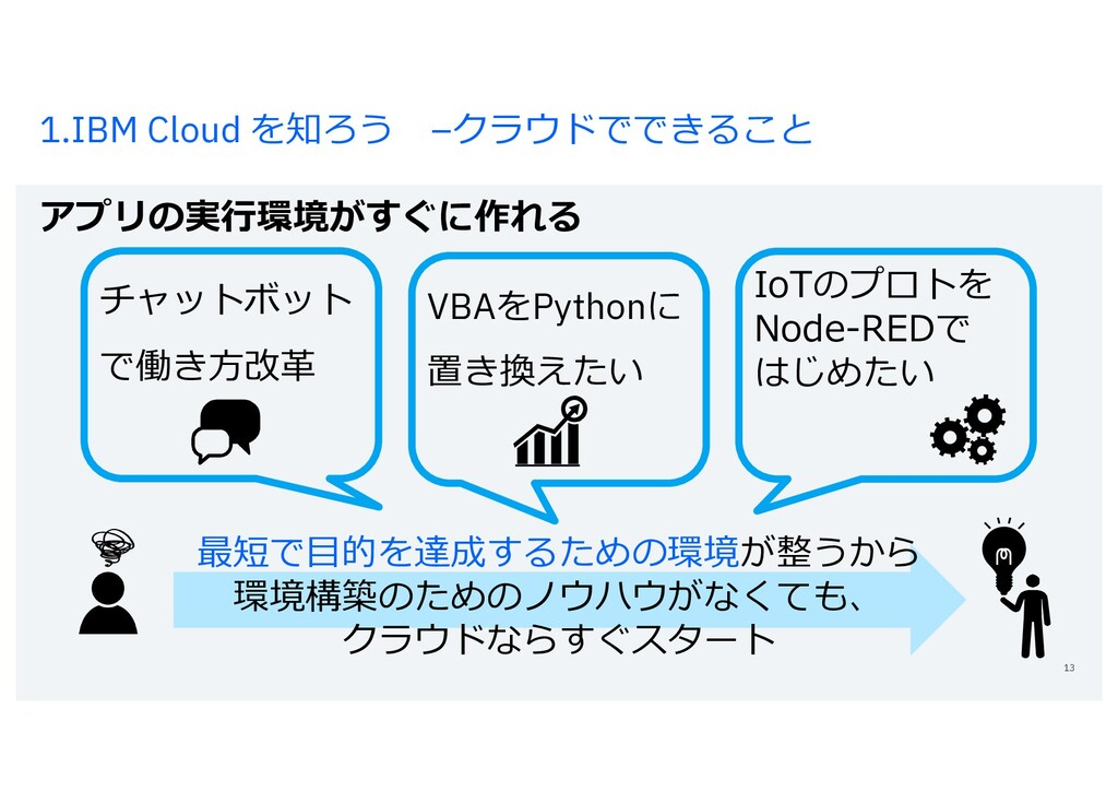 1.IBM Cloud を知ろう –クラウドでできること アプリの実⾏環境がすぐに作れる 13...